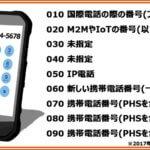 携帯電話「090」は古い?おじさんのサインって本当?噂の真相についてレビュー!